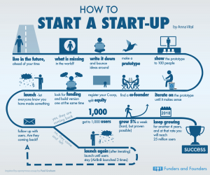how-to-start-a-startup-as-told-by-anna-vital