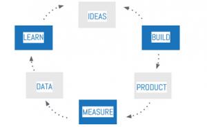 lean.startup