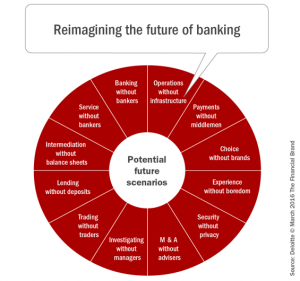 Reimagining_the_future_of_banking