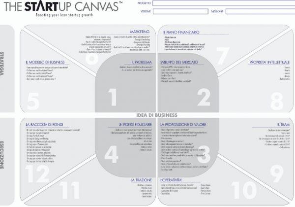 Massimo Ciaglia presenta il primo Canvas per Startup